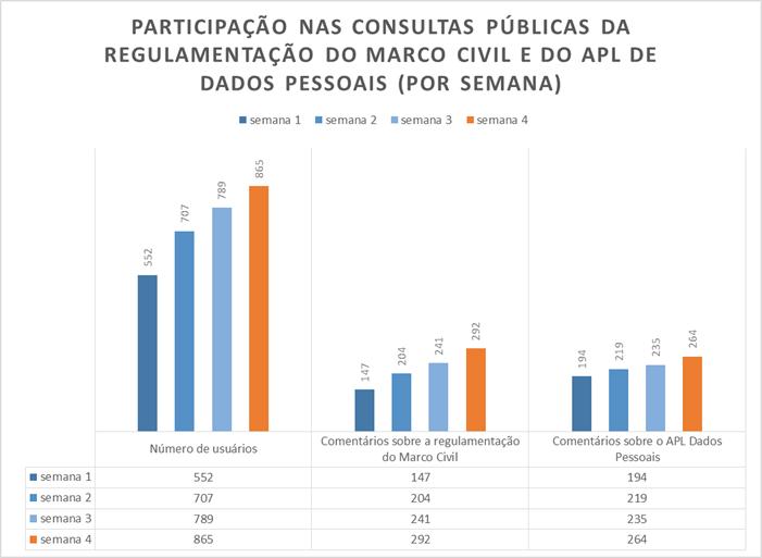A participação nas consultas públicas sobre a regulamentação do Marco Civil da Internet e o anteprojeto de lei da Dados Pessoais cresce a cada semana.