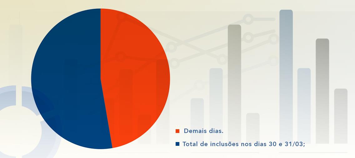 Gráfico divulgado pelo Ministério da Justiça sobre o volume de participação nos dias 30 e 31 de março no debate sobre a regulamentação do Marco Civil.